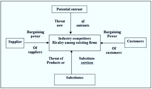 pestel and porters five force analysis of qantas essay Porter five forces essay this theory is based on the concept that there are five forces that determine the competitive intensity and attractiveness of a market.