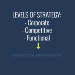 Levels Of Strategy strategy Strategy LEVELS OF STRATEGY 150x150