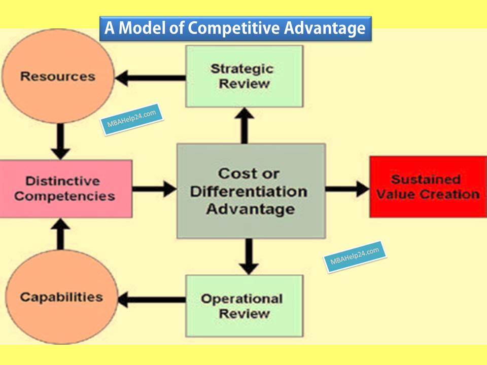 model-of-competitive-advantage Competitive Advantage Model: Resources & Capabilities; Cost & Differentiation; Value Creation Competitive Advantage Model: Resources & Capabilities; Cost & Differentiation; Value Creation model of competitive advantage