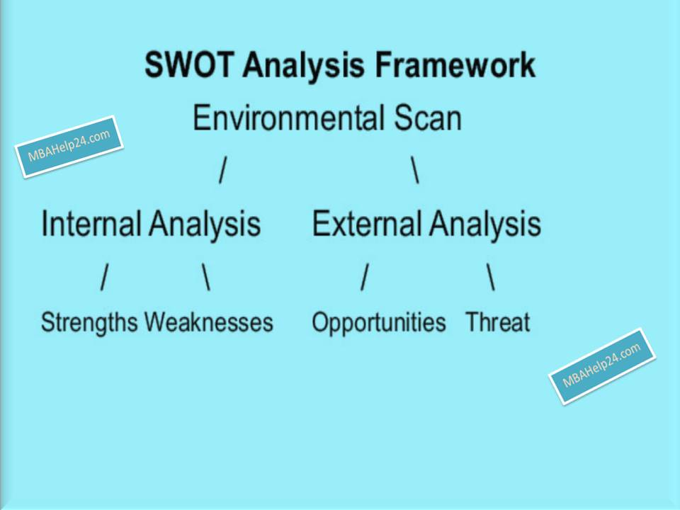 swot-framework INTERNAL AND EXTERNAL SWOT Analysis Framework: Internal & External Scan SWOT Analysis Framework: Internal & External Scan swot framework