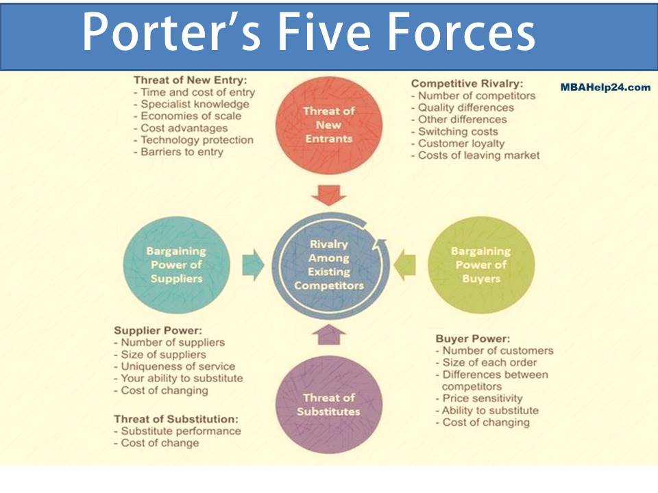 porters five forces analysis for skincare industry Global industry analysis, size, share  porters five forces analysis  global skincare products market revenue, by type of skincare products.