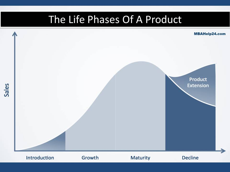 the-life-stages-of-a-product The Life Stages Of A Product:  Concept, Features, Phases & Choices The Life Stages Of A Product:  Concept, Features, Phases & Choices the life stages of a product 1 1