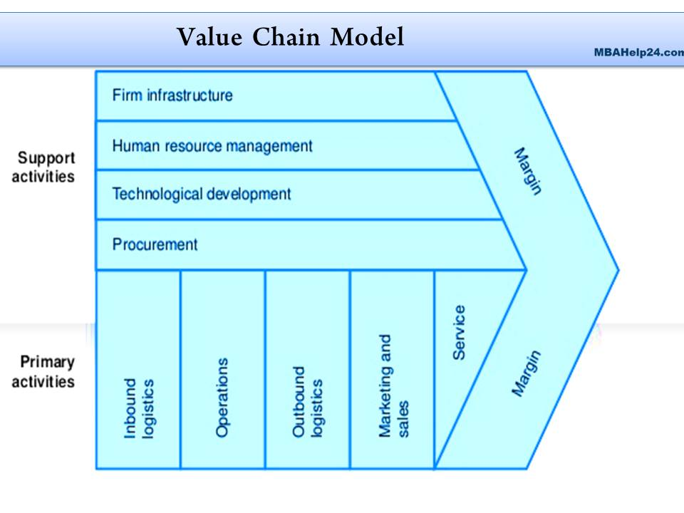 value chain analysis  The Value Chain: Features, Phases, Merits  & Limitations The Value Chain: Features, Phases, Merits  & Limitations value chain analysis