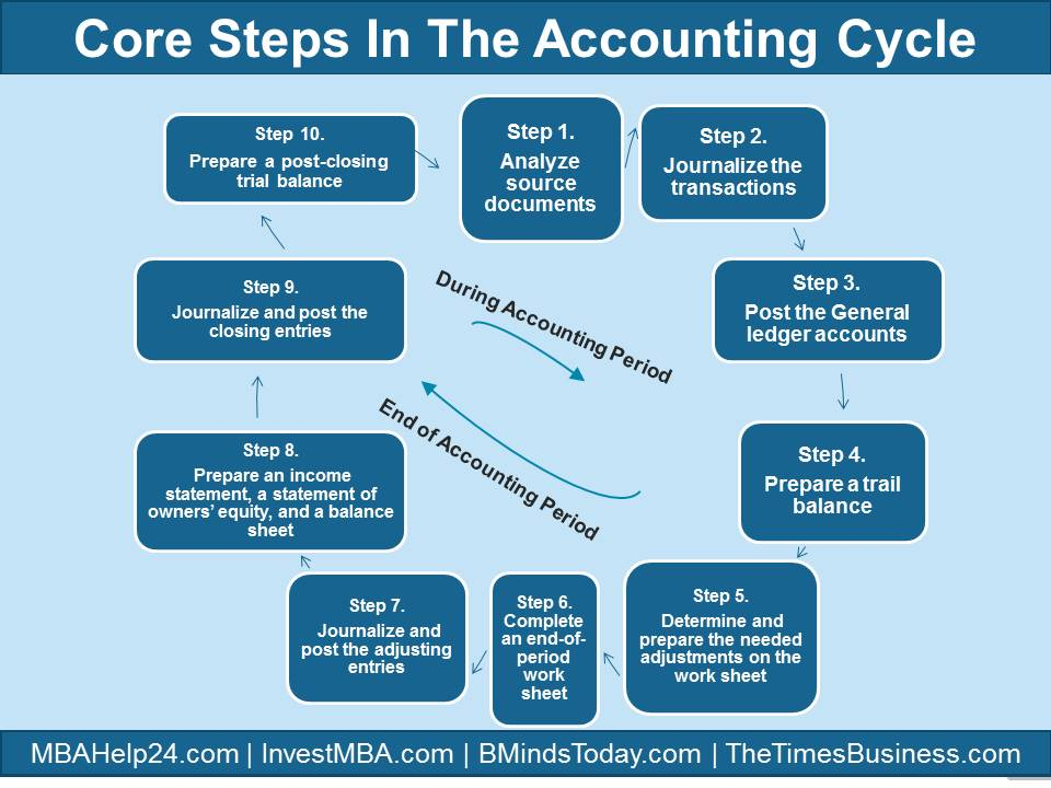 the nine steps of accounting cycle On other post of mine (basic accounting cycle in 9 steps), i briefly discuss the accounting cycle in nine steps, without example now, through this post, i explain the cycle with full case examples.