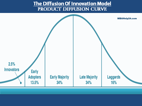 product-diffusion-curve-model-jpg